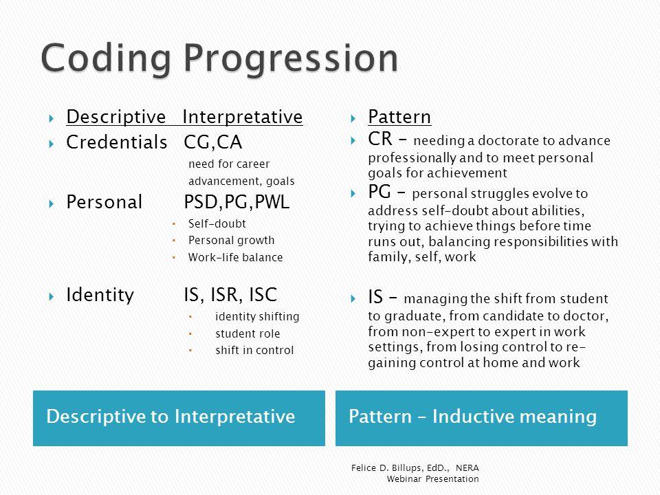 Coding Progression Descriptive Interpretative Credentials CG,CA