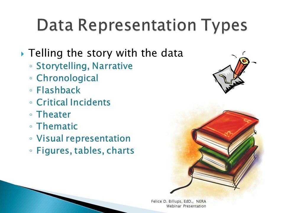 Data Representation Types
