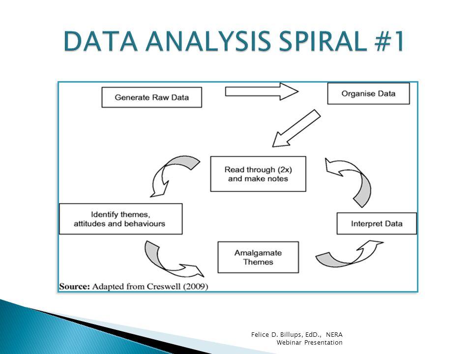 DATA ANALYSIS SPIRAL #1 Felice D. Billups, EdD., NERA Webinar Presentation