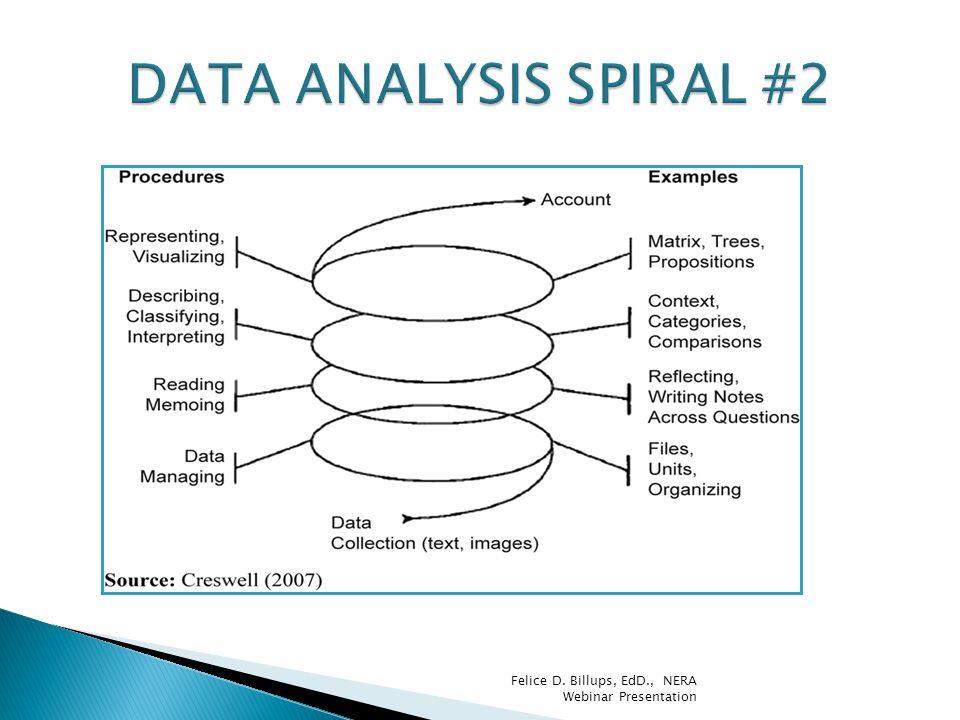 DATA ANALYSIS SPIRAL #2 Felice D. Billups, EdD., NERA Webinar Presentation