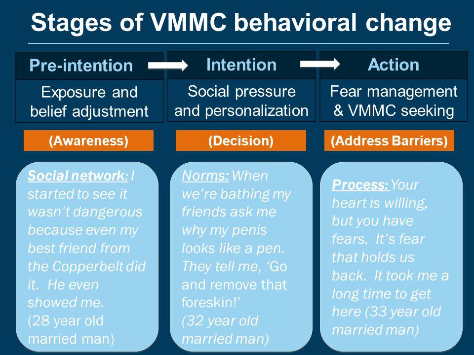Stages of VMMC behavioral change