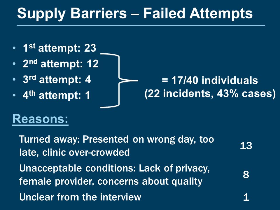 Supply Barriers – Failed Attempts