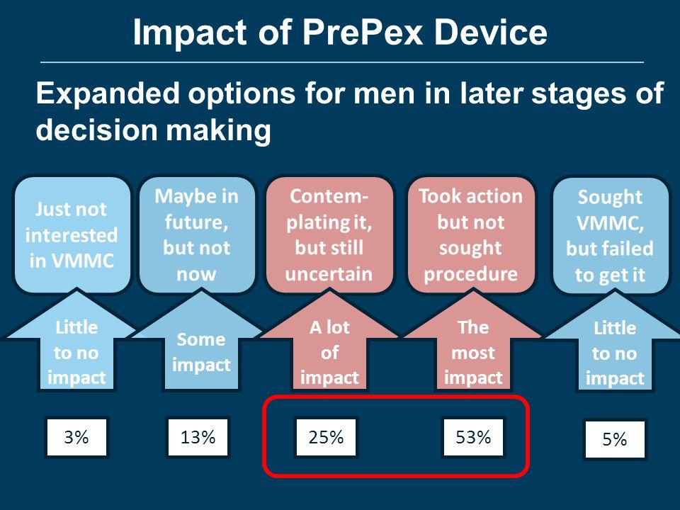 Impact of PrePex Device