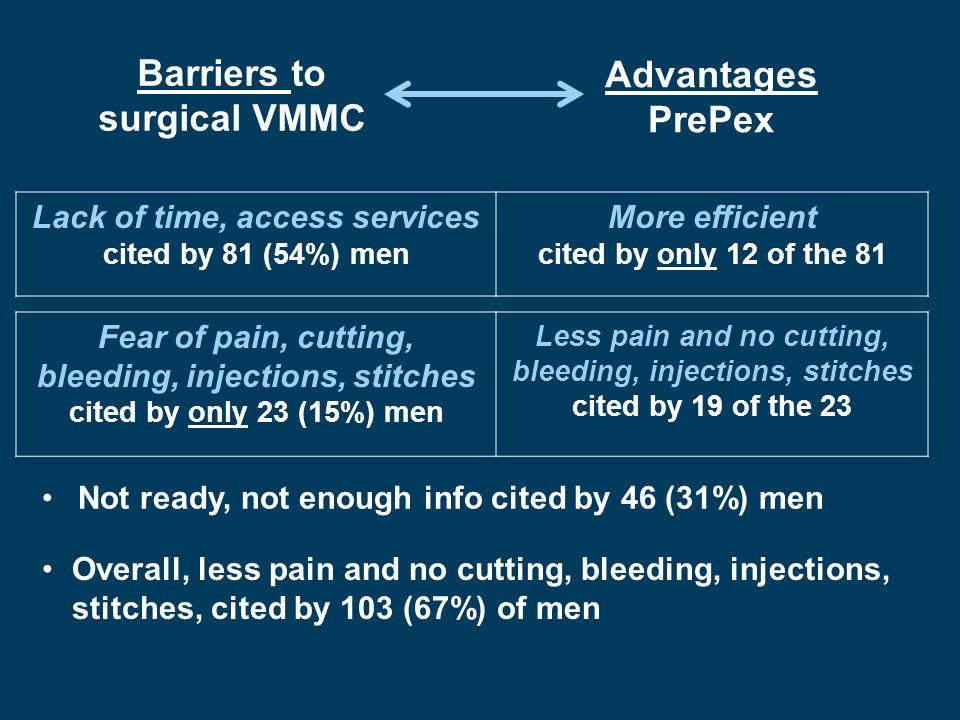 Barriers to surgical VMMC