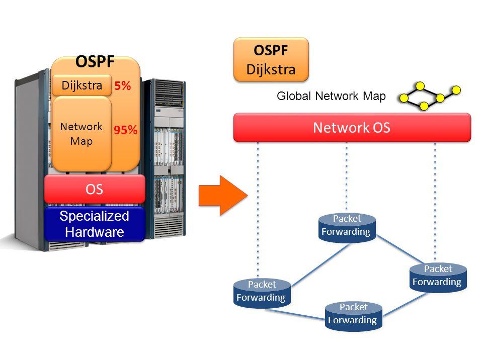 OSPF OSPF Dijkstra Network OS OS Dijkstra 5% 95% Specialized Hardware