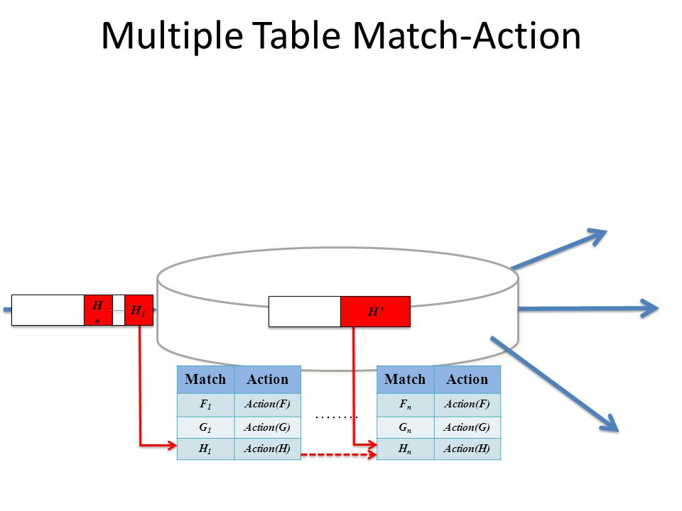 Multiple Table Match-Action