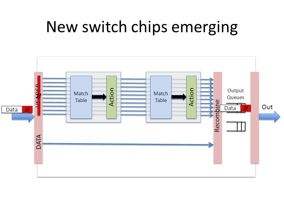 New switch chips emerging