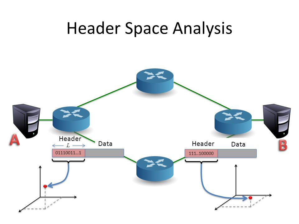 Header Space Analysis A B Header Data Header Data L 01110011…1
