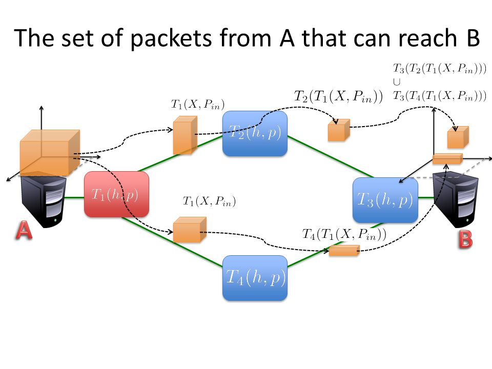 The set of packets from A that can reach B