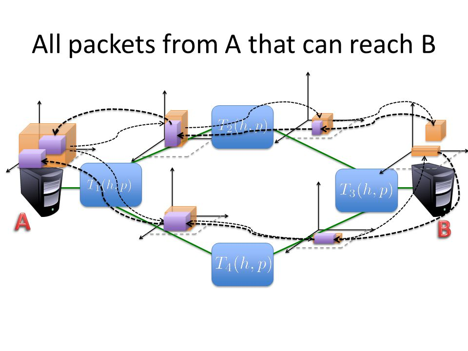All packets from A that can reach B