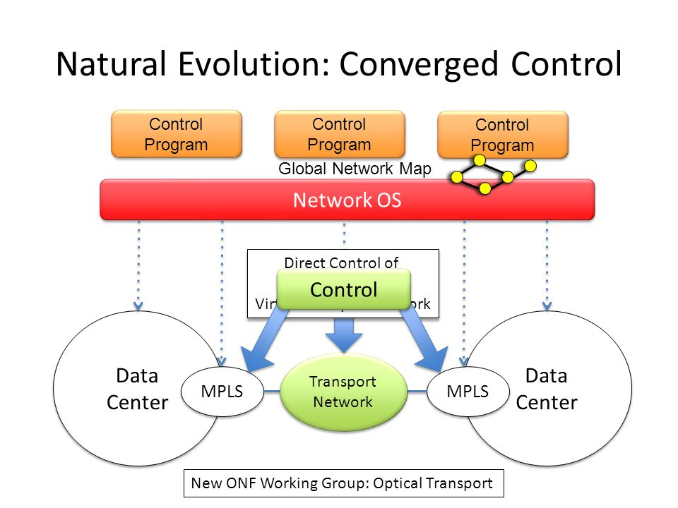Natural Evolution: Converged Control