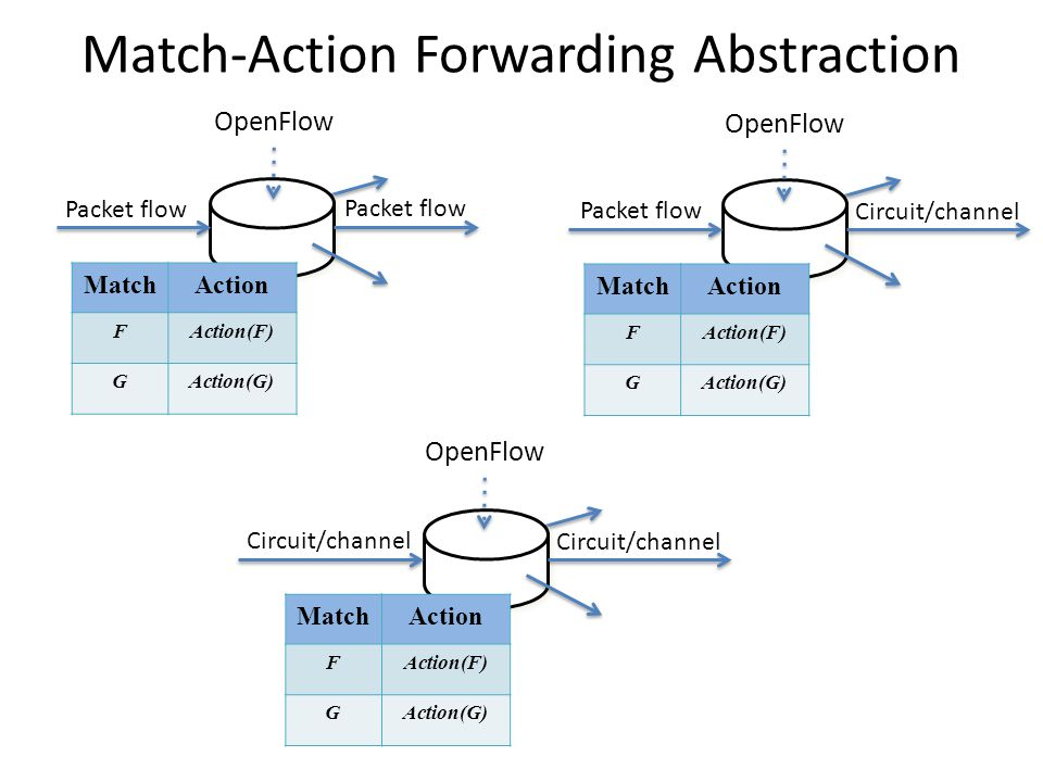 Match-Action Forwarding Abstraction