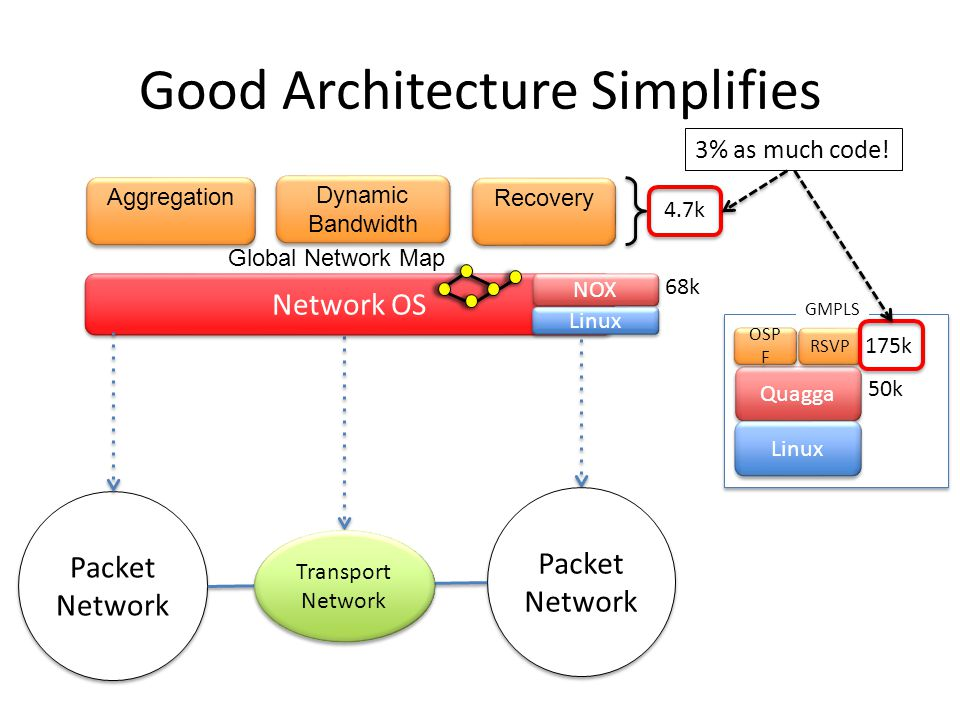 Good Architecture Simplifies