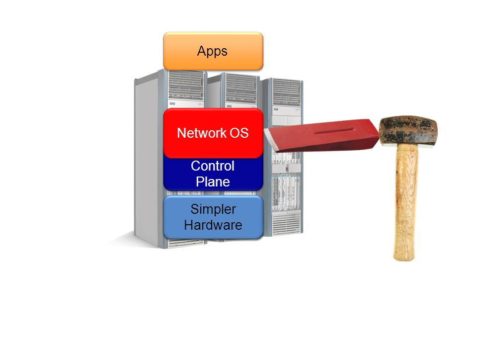 Apps Network OS Specialized Control Plane Simpler Hardware Specialized Hardware