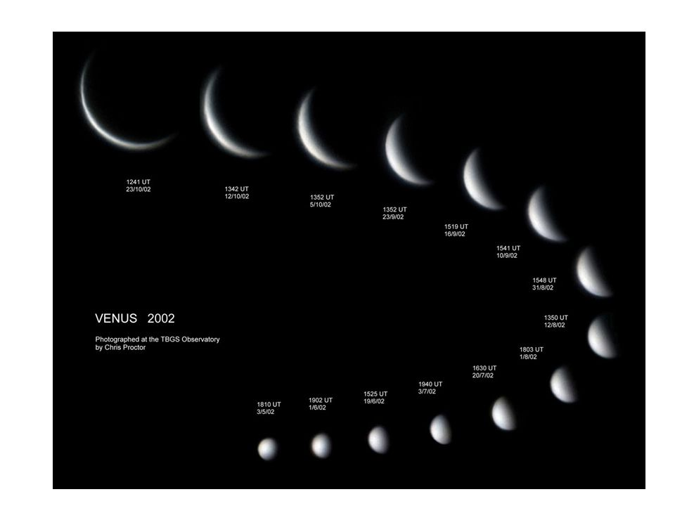 Imagine we looked at Venus over the time it took Venus to make a complete orbit around the Sun. We see Venus because it is reflecting light from the Sun. If we looked at Venus through a telescope, we would see