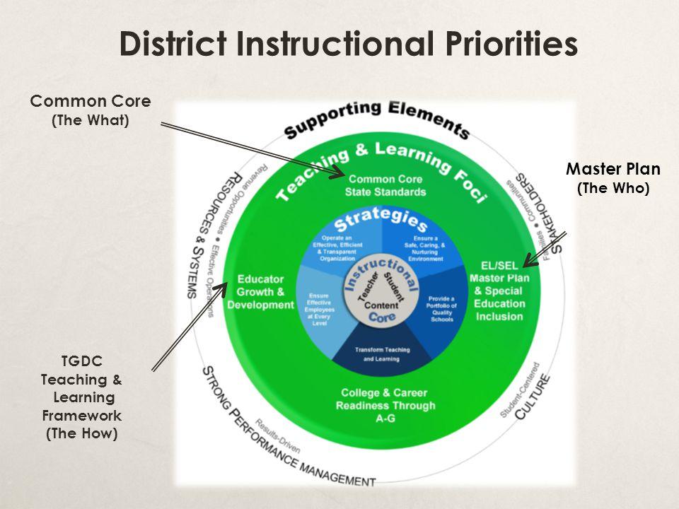 District Instructional Priorities