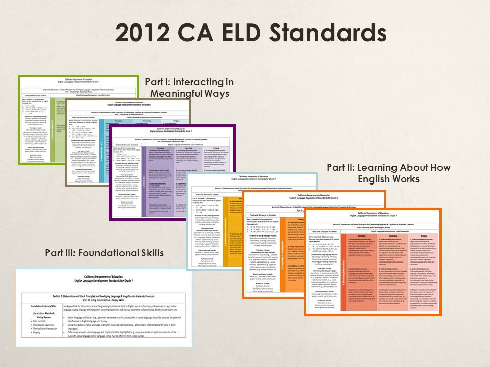 2012 CA ELD Standards Part I: Interacting in Meaningful Ways