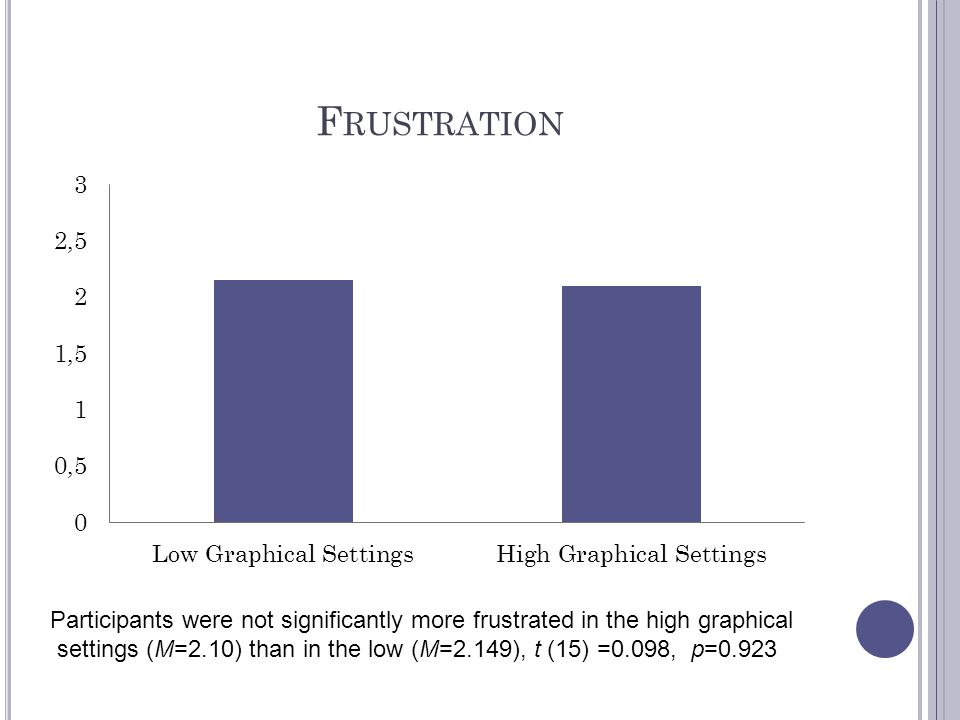 Frustration Participants were not significantly more frustrated in the high graphical.