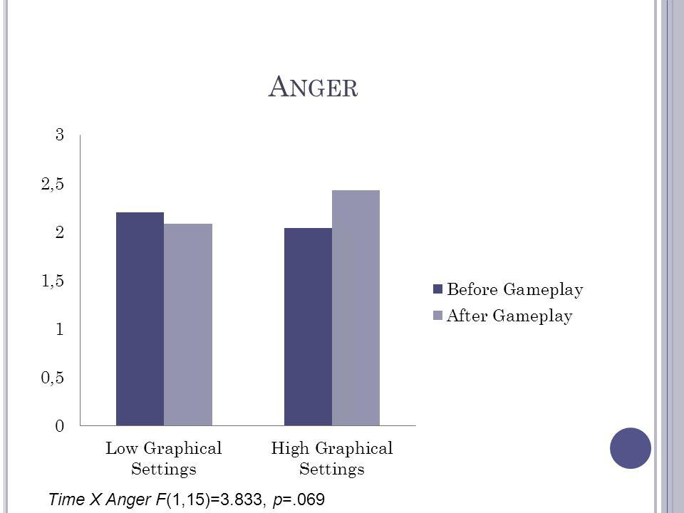 Anger Time X Anger F(1,15)=3.833, p=.069