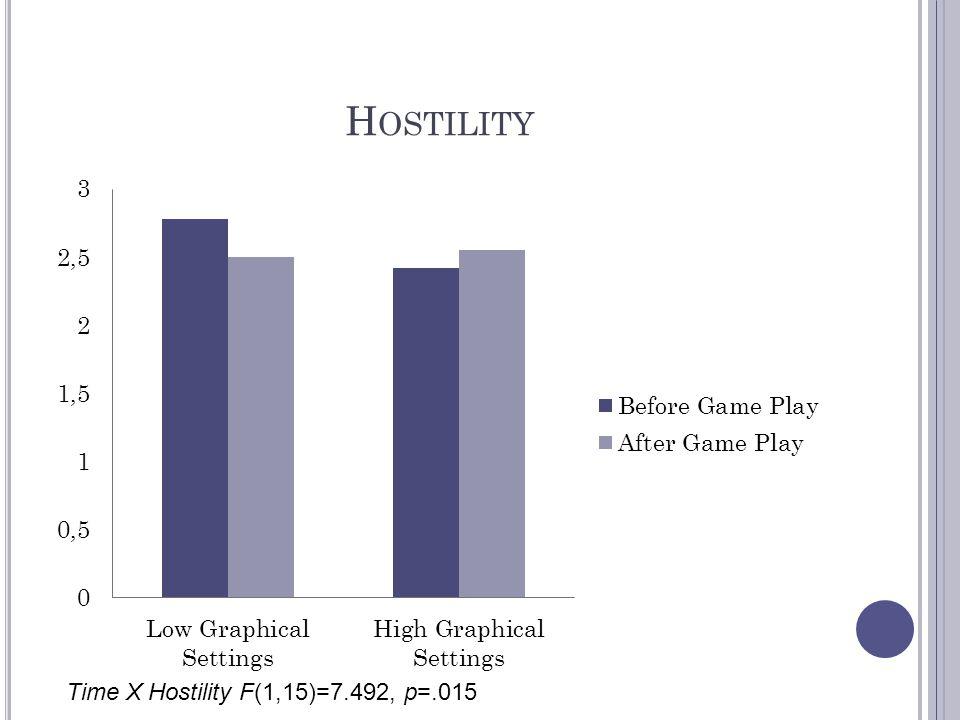 Hostility Time X Hostility F(1,15)=7.492, p=.015