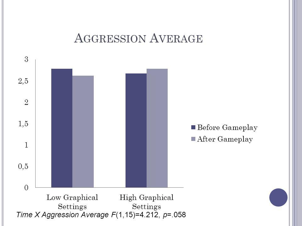 Aggression Average Time X Aggression Average F(1,15)=4.212, p=.058