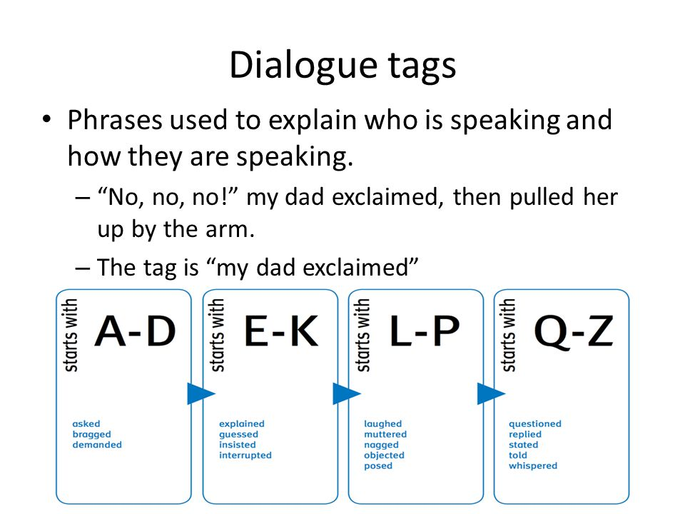Dialogue tags Phrases used to explain who is speaking and how they are speaking. No, no, no! my dad exclaimed, then pulled her up by the arm.