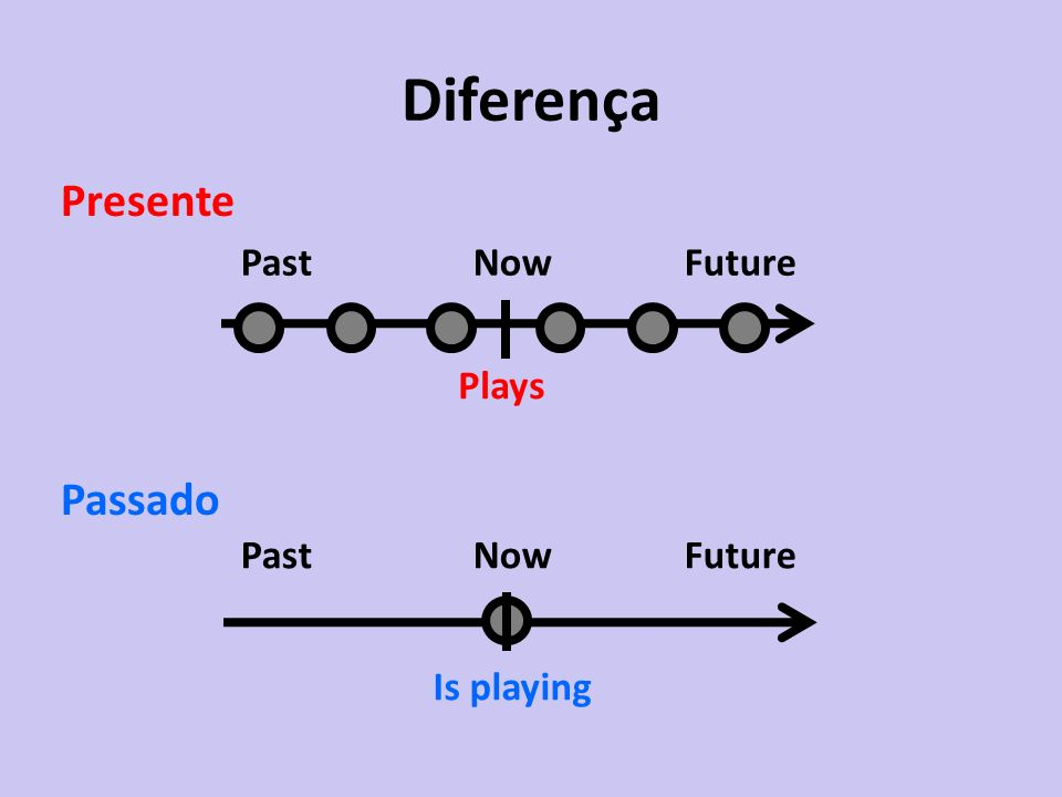 Diferença Presente Passado Past Now Future Plays Past Now Future