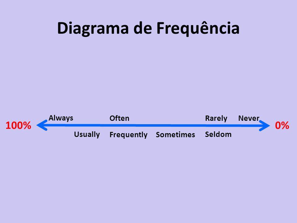Diagrama de Frequência