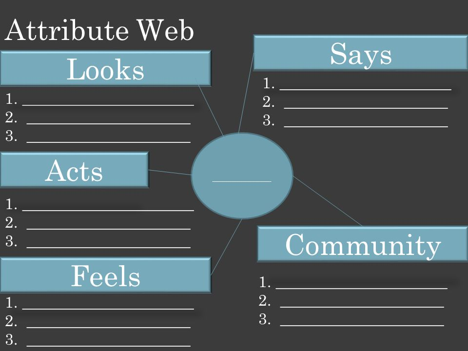 Attribute Web Says Looks Acts Community Feels ______________________
