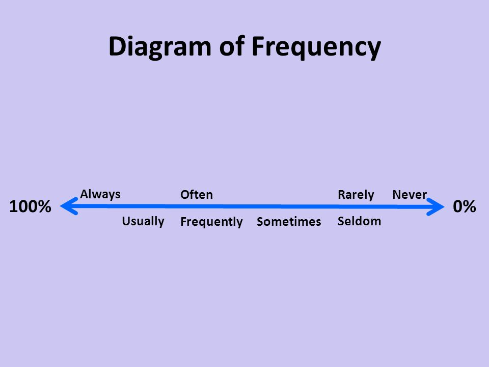 Diagram of Frequency 100% 0% Always Often Rarely Never Usually
