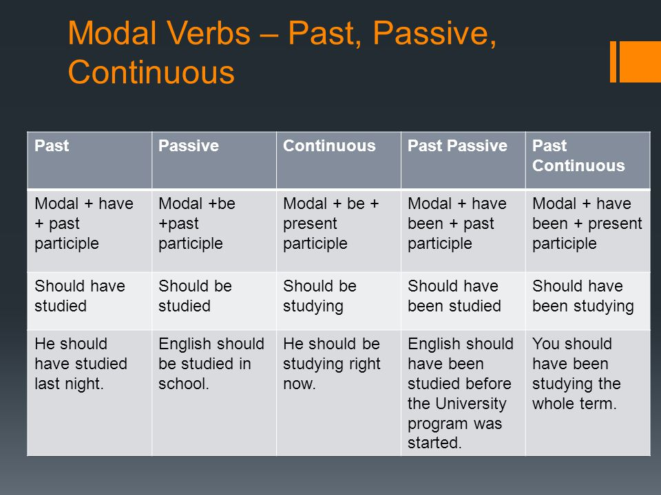 Modal Verbs – Past, Passive, Continuous
