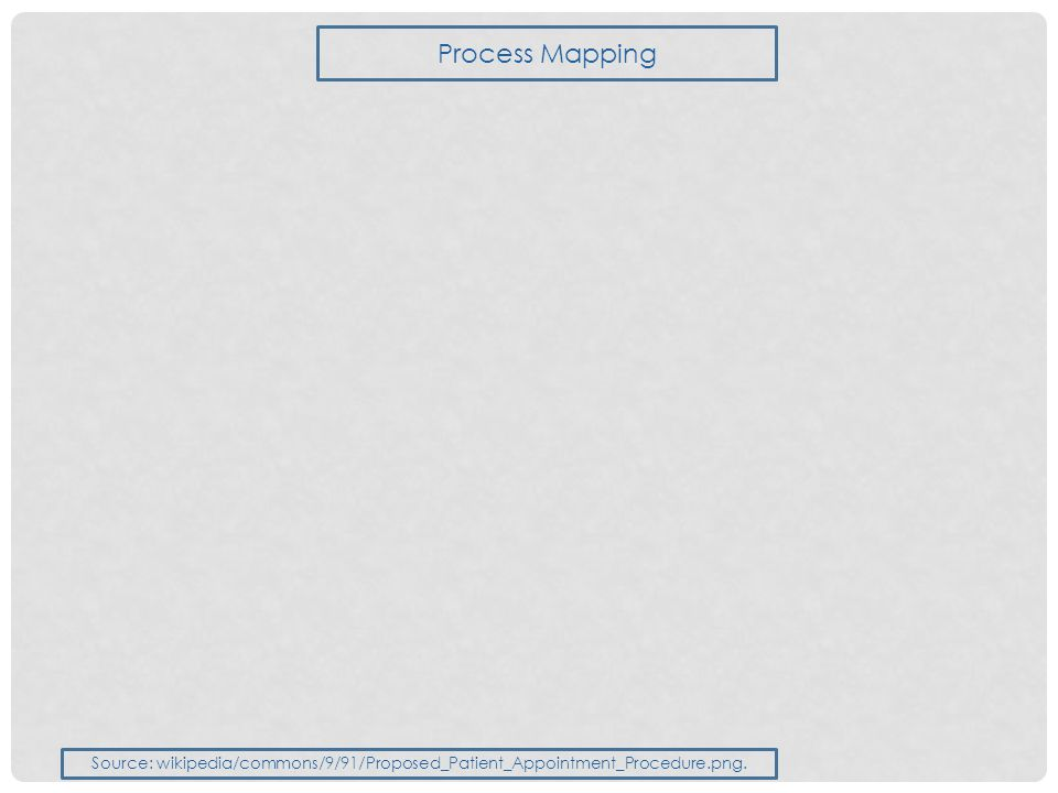 Process Mapping Source: wikipedia/commons/9/91/Proposed_Patient_Appointment_Procedure.png.
