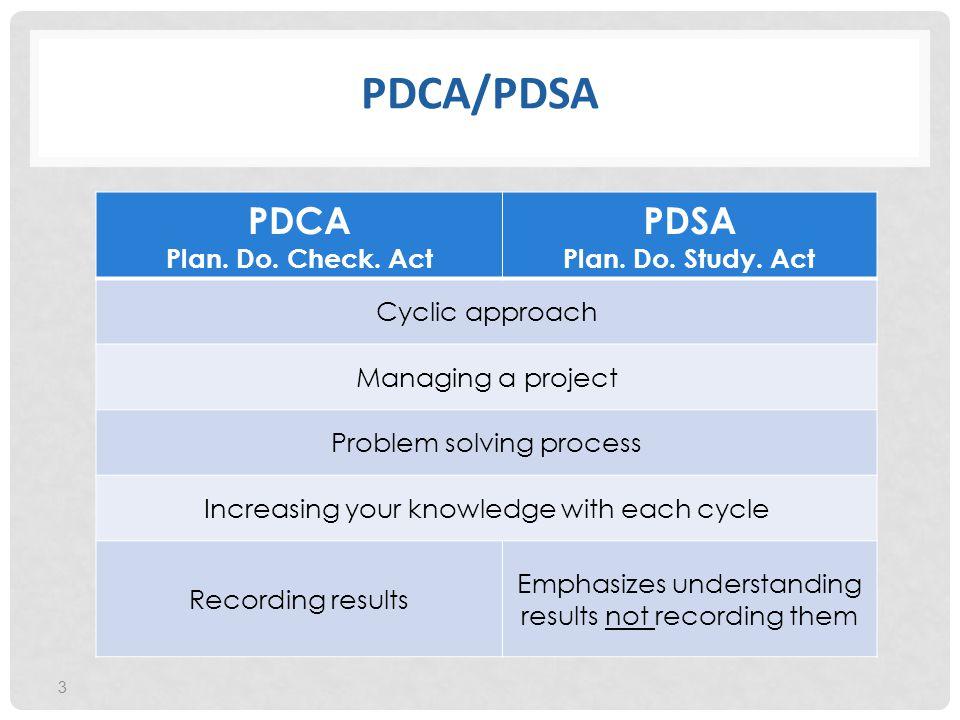 PDCA/PDSA PDCA PDSA Plan. Do. Check. Act Plan. Do. Study. Act