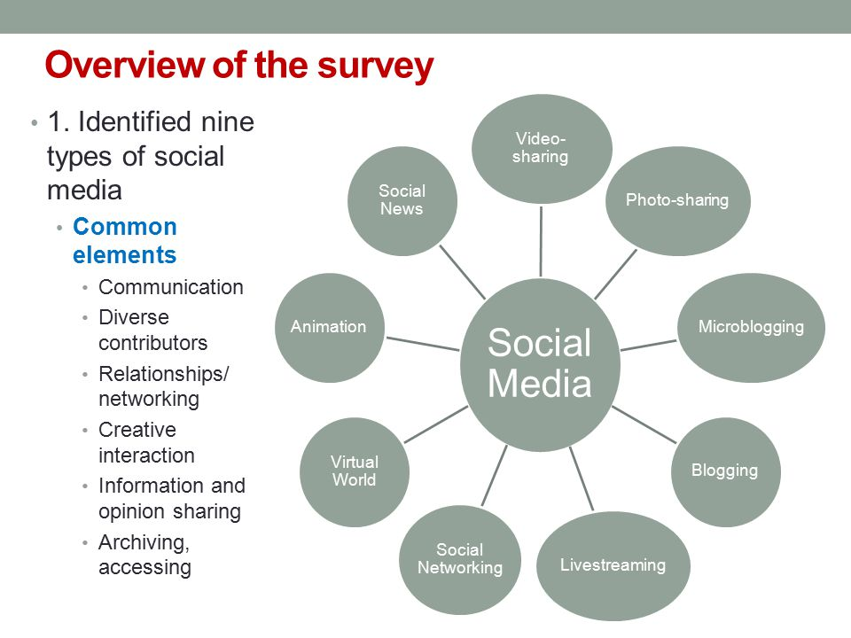 Overview of the survey 1. Identified nine types of social media