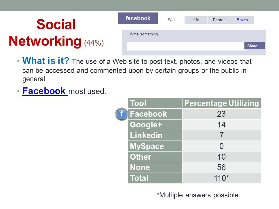 Social Networking (44%) facebook. Wall. Info. Photos. Boxes. Write something… Share.