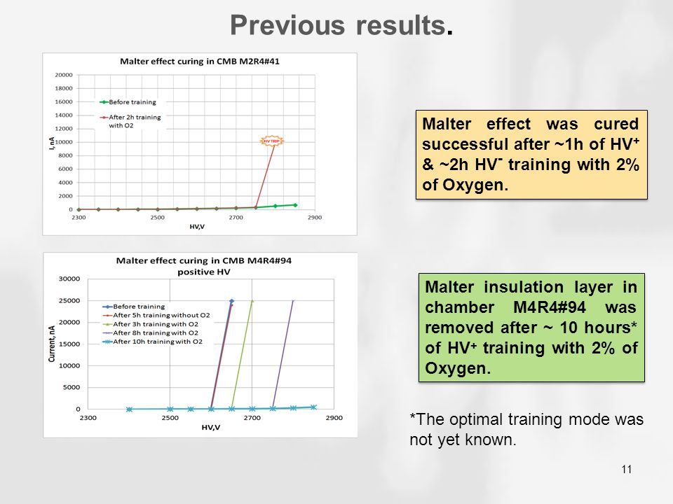 Previous results. Malter effect was cured successful after ~1h of HV+ & ~2h HV- training with 2% of Oxygen.
