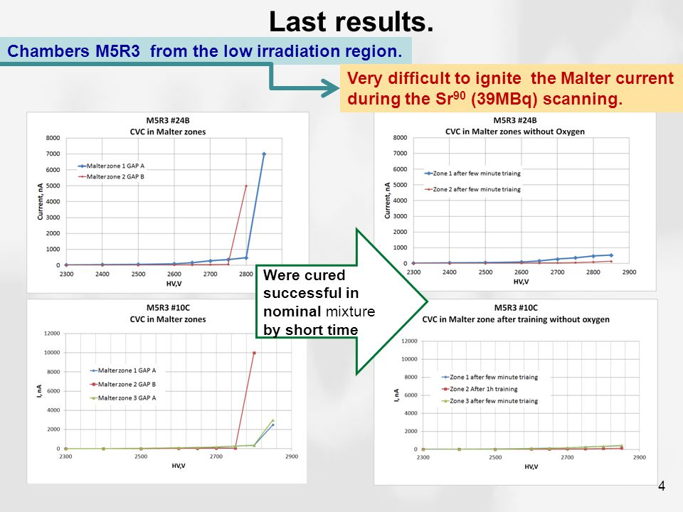 Last results. Chambers M5R3 from the low irradiation region.