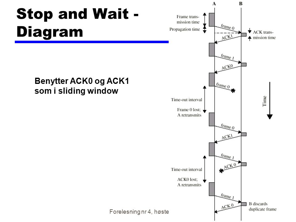 Stop and Wait - Diagram Benytter ACK0 og ACK1 som i sliding window
