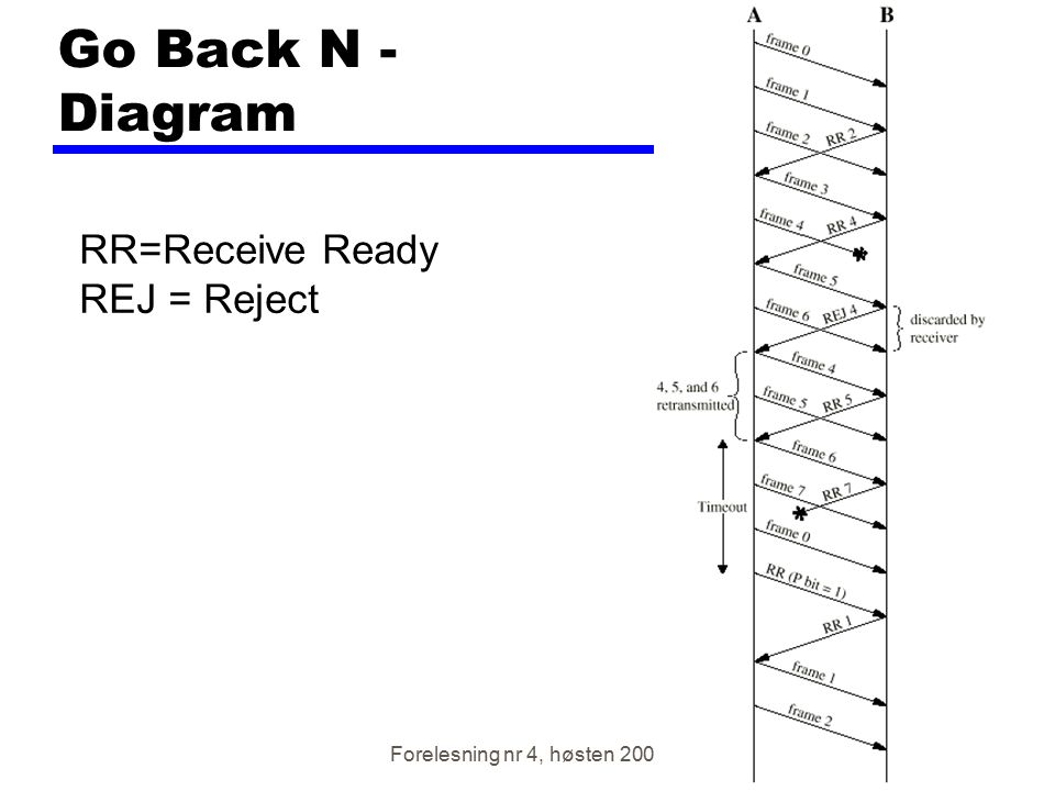 Go Back N - Diagram RR=Receive Ready REJ = Reject