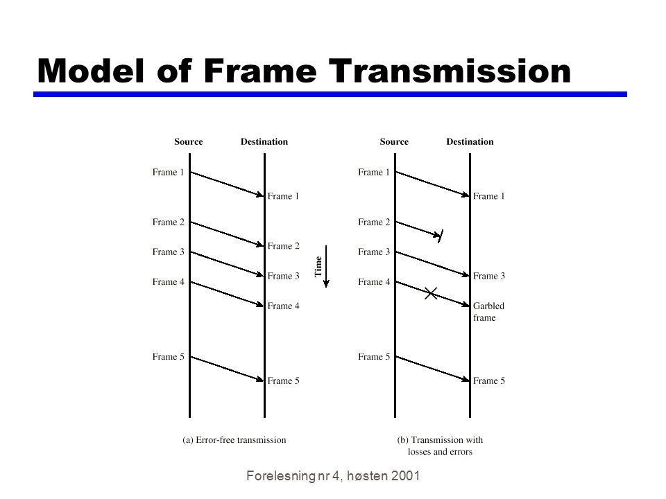Model of Frame Transmission