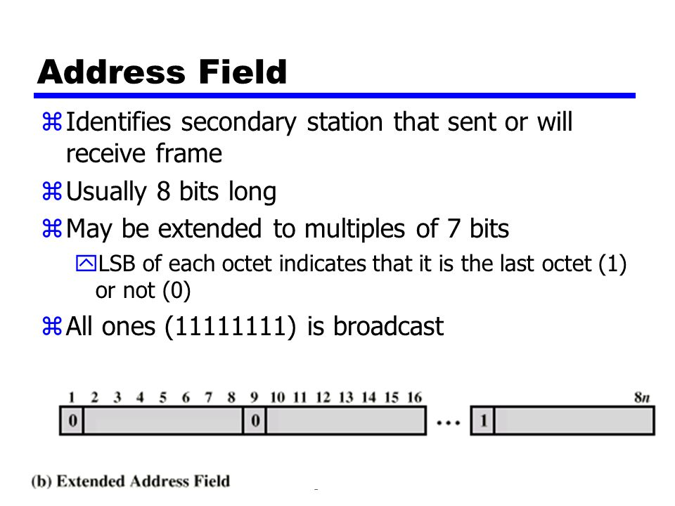 Address Field Identifies secondary station that sent or will receive frame. Usually 8 bits long. May be extended to multiples of 7 bits.