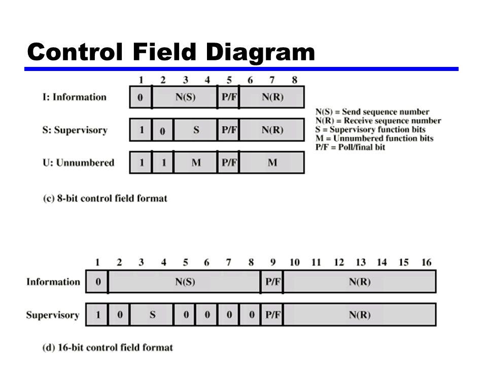 Control Field Diagram Forelesning nr 4, høsten 2001