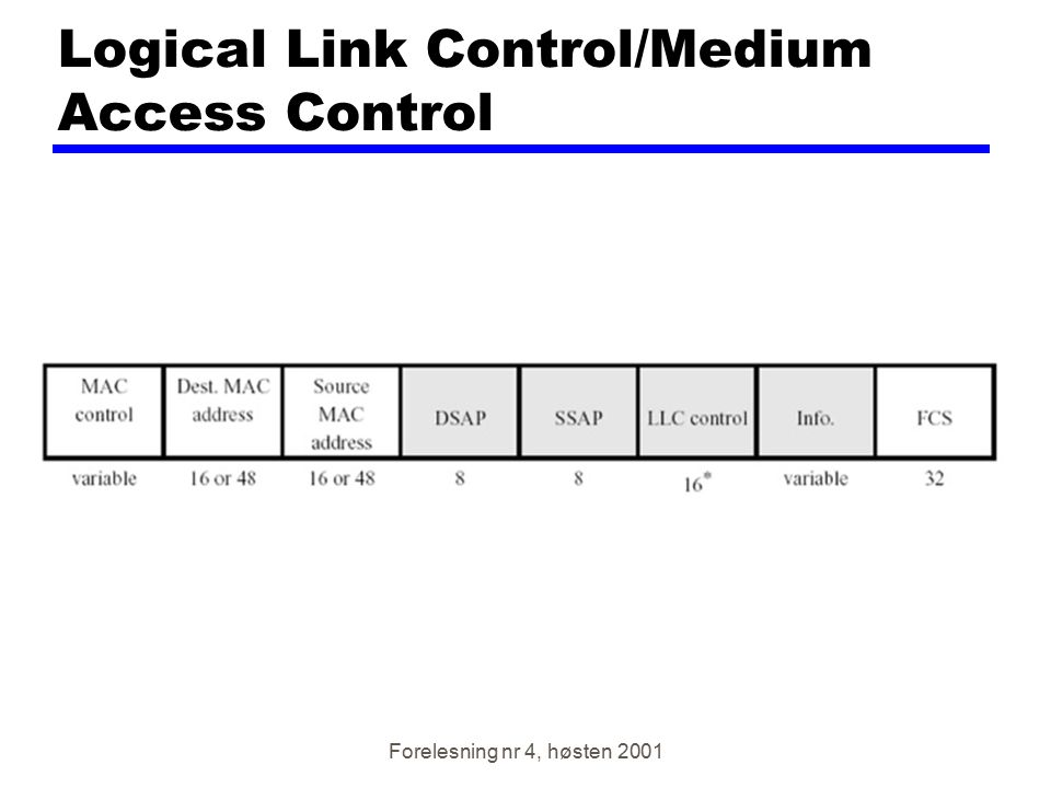 Logical Link Control/Medium Access Control