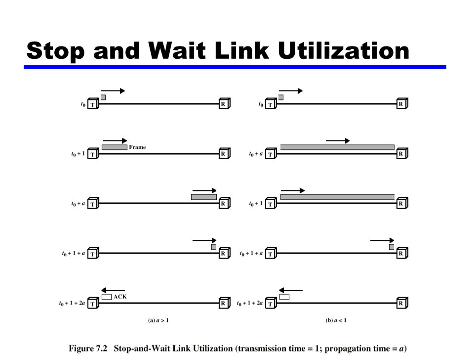 Stop and Wait Link Utilization