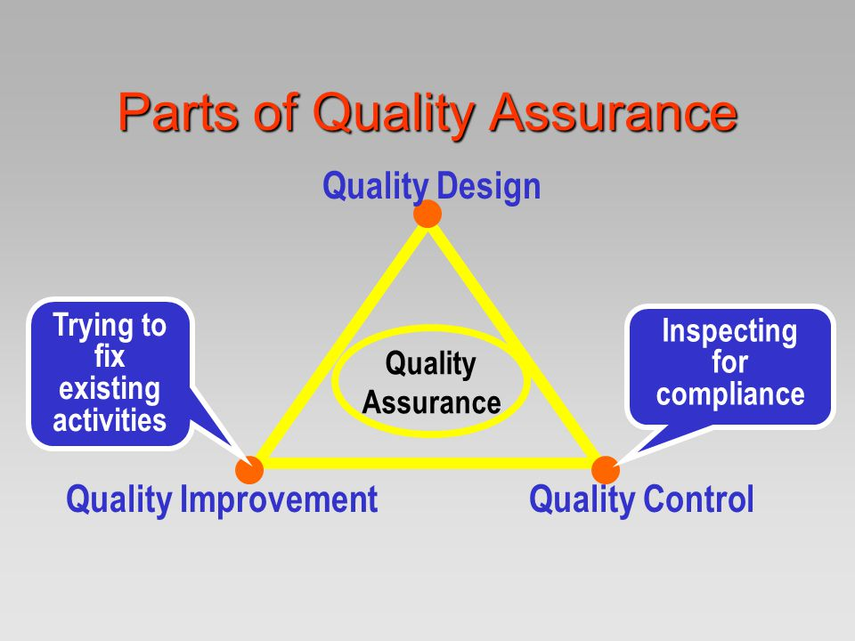 Parts of Quality Assurance