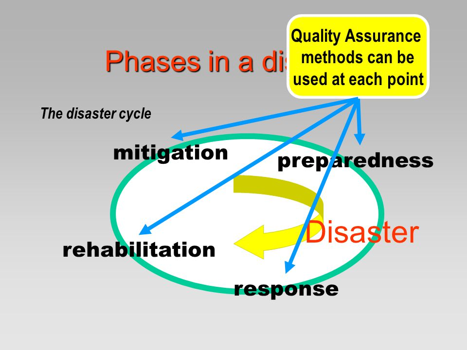 Disaster Phases in a disaster mitigation preparedness rehabilitation