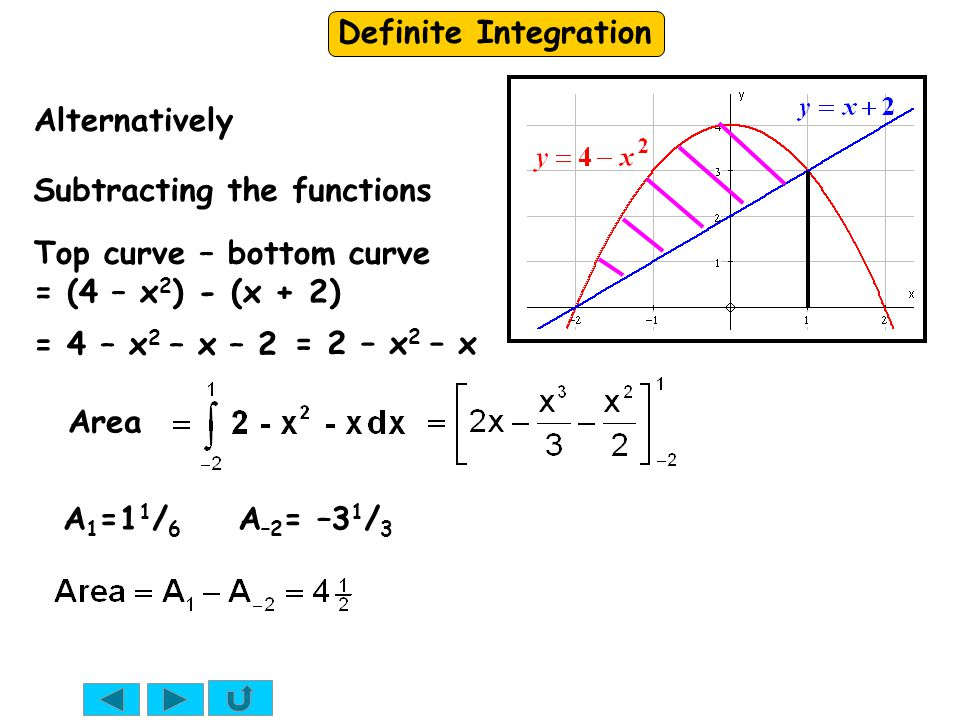 Alternatively Subtracting the functions. Top curve – bottom curve. = (4 – x2) - (x + 2) = 4 – x2 – x – 2.