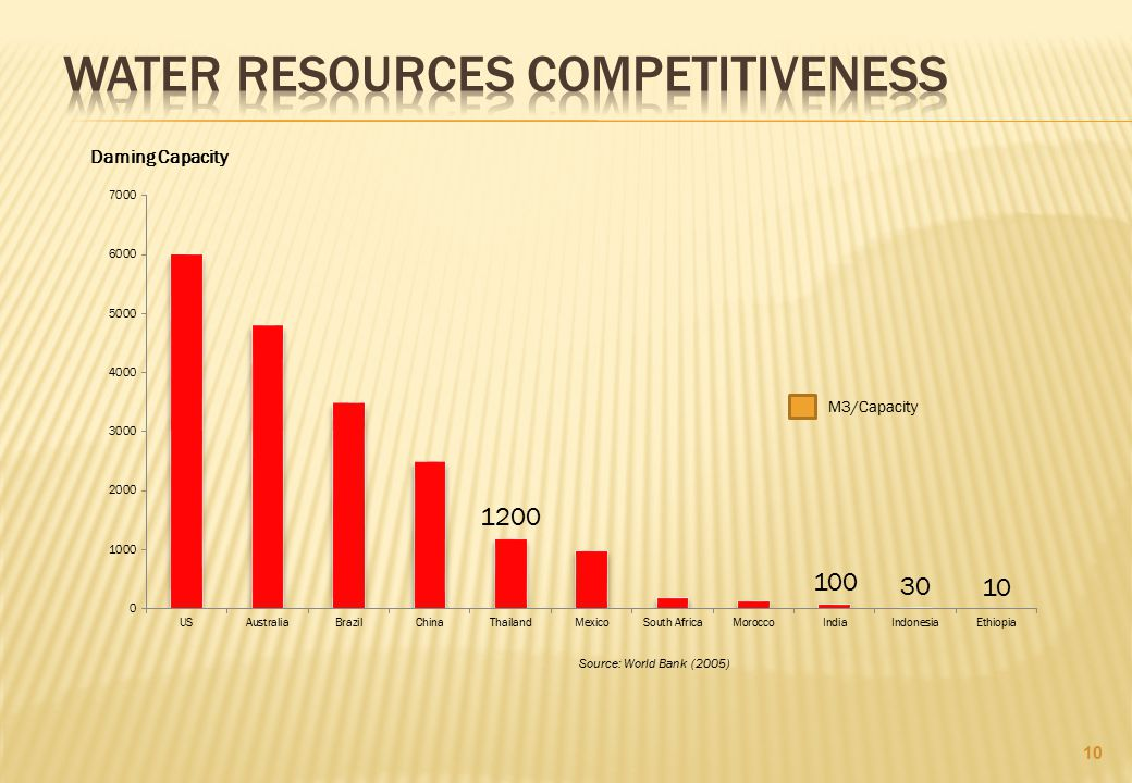 Water Resources Competitiveness