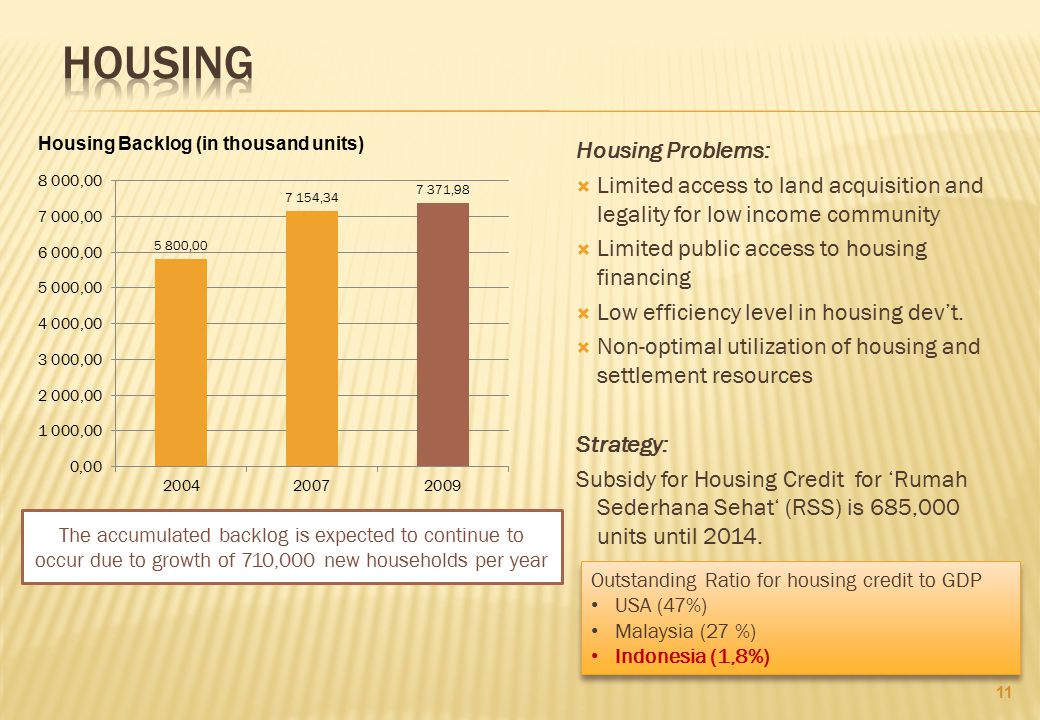Housing Housing Problems: