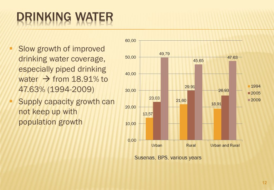 Drinking Water Slow growth of improved drinking water coverage, especially piped drinking water  from 18.91% to 47.63% (1994-2009)